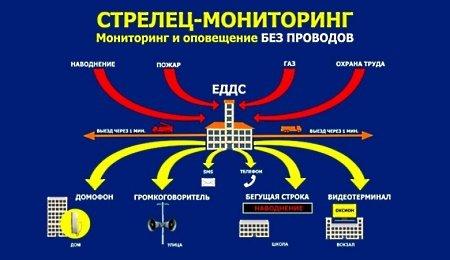 Монтаж автоматических пожарных ворот